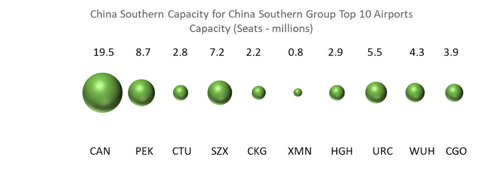 china-southern-group-for-china-southern-group-top-10-airports-capacity