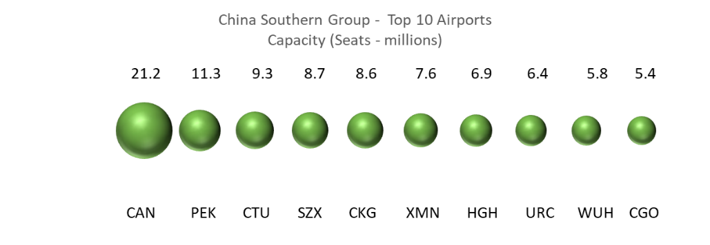 china-southern-group-top-10-airports-capacity
