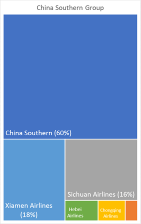 china-southern-group