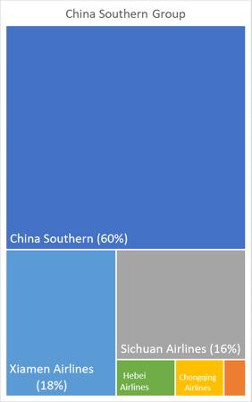 china-southern-group