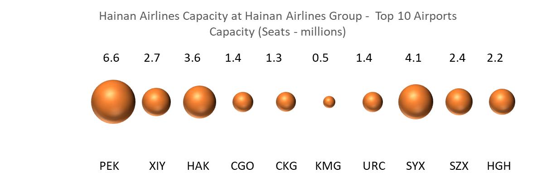 hainan-airlines-capacity-at-hainan-airlines-group-top-10-airports-capacity