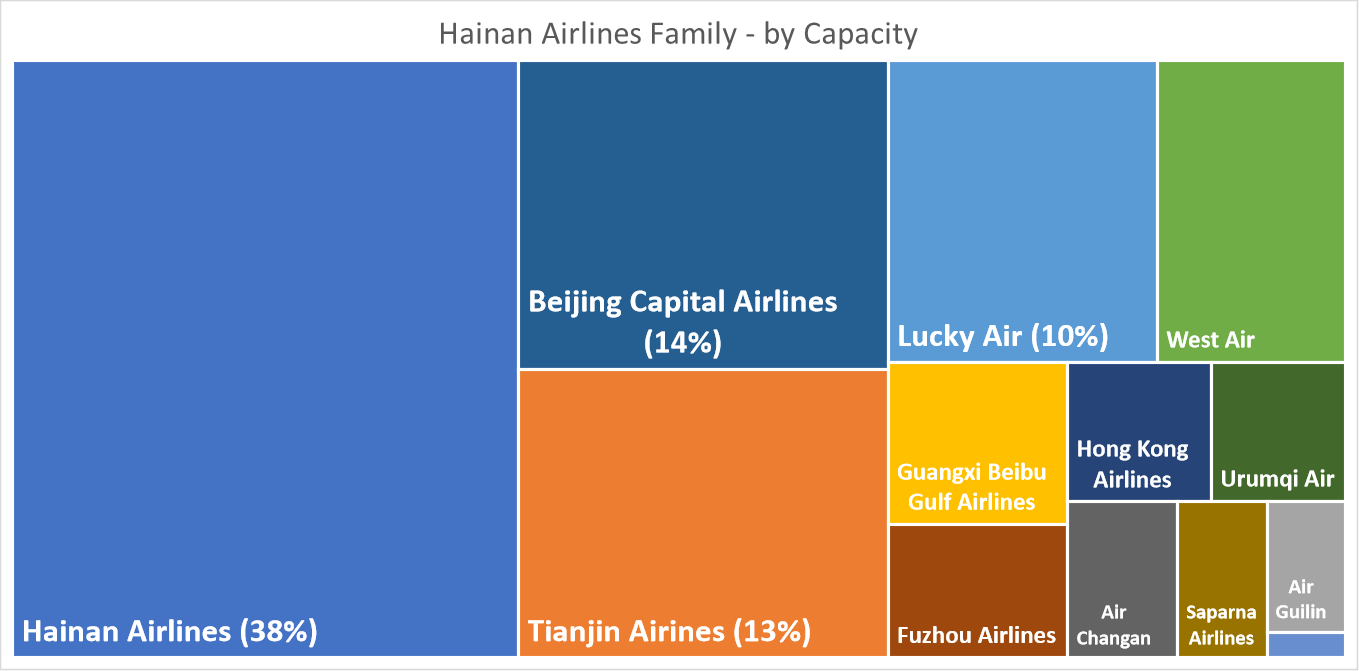 hainan-airlines-family-by-capacity