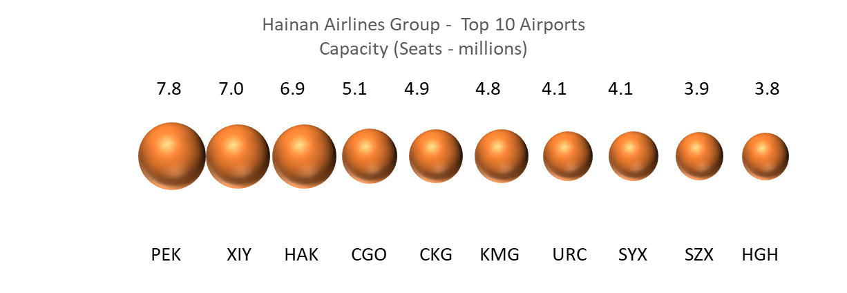 hainan-airlines-group-top-10-airports-capacity