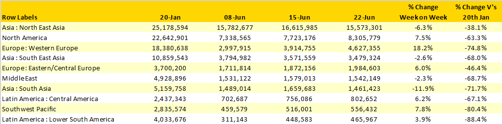 Table-1–Scheduled-Airline-Capacity-by-Region-20th Jan–28th-June-20-by-Region