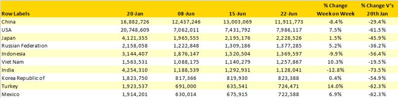 Table-2-Scheduled-Capacity-Top-10-Growth-Countries-Week-on-Week