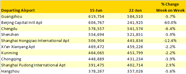Table-3–Scheduled-Airline-Capacity-in-China-15th-June–28th-June-2020