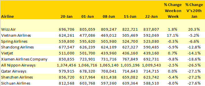 Table-4-Top-10-Ranking-Airlines-When-Comparing-Capacity-To-WC-20th-January-2020