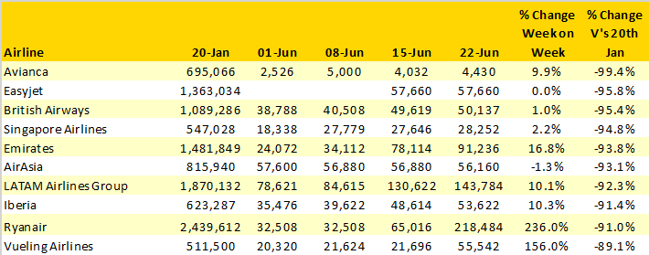 Table-5-Bottom-10-Ranking-Airlines-When-Comparing-Capacity-To-WC-20th-January-2020