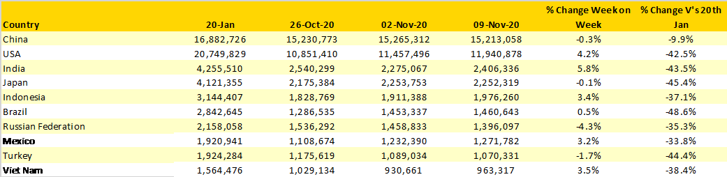 Table-2-Scheduled-Capacity-Top-10-Countries-Markets