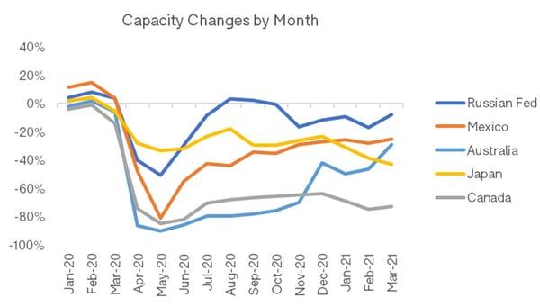 Capacity_Changes