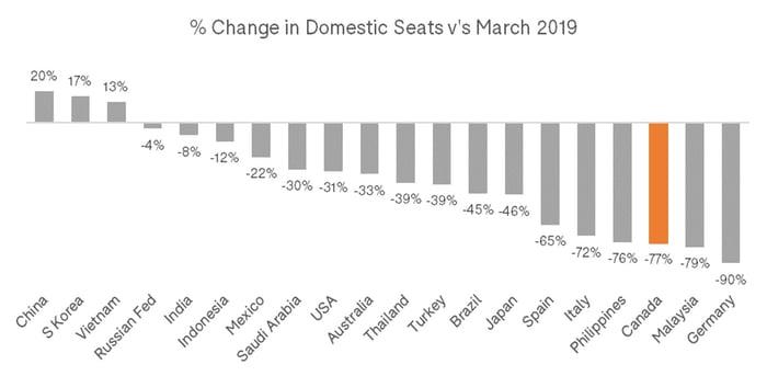 Change_Domestic_Seats