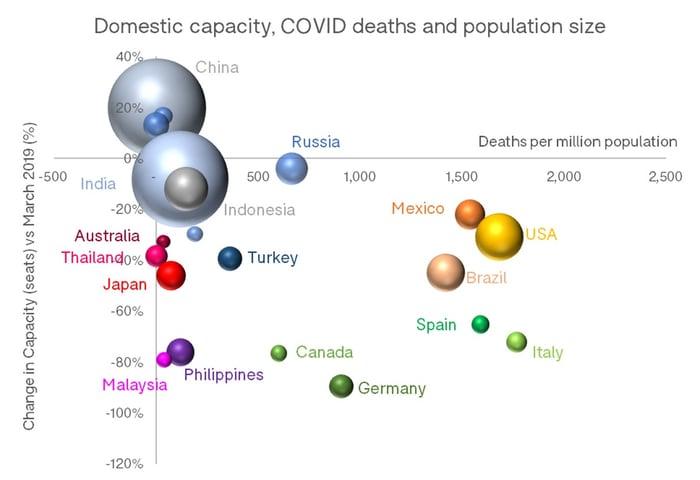 Domestic_Capacity_COVID