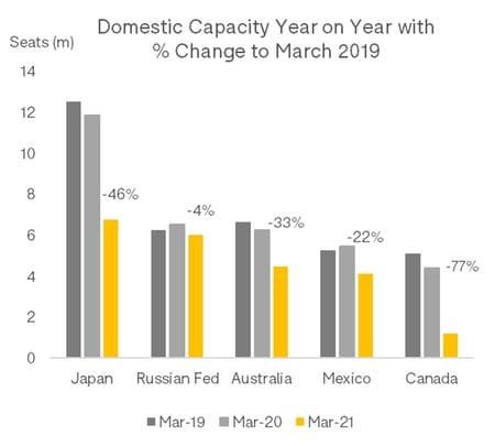 Domestic_Capacity_Change