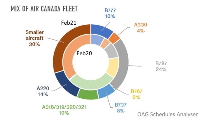 OAG_Mix_Air_Canada_Fleet
