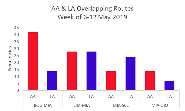 AA & LA Overlapping Routes Week of 6-12 May 2019