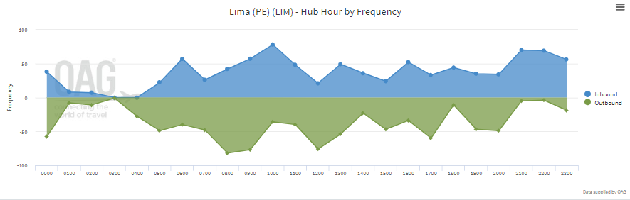 lima-hub-hour-by-frequency