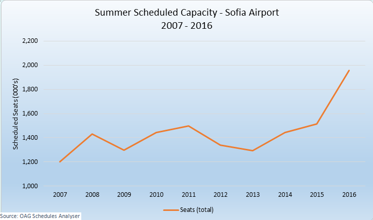 Summer Scheduled Capacity at Sofia Airport