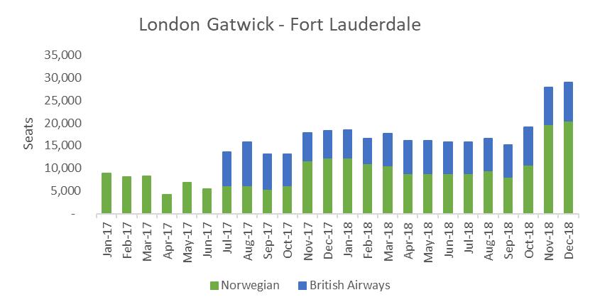 London Gatwick-Fort Lauderdale