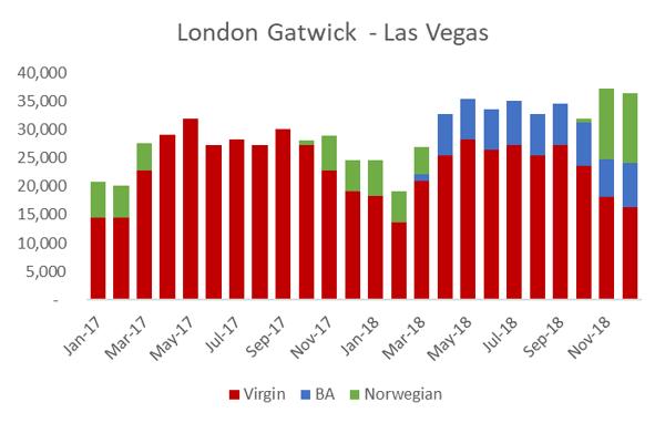 London Gatwick-Las Vegas