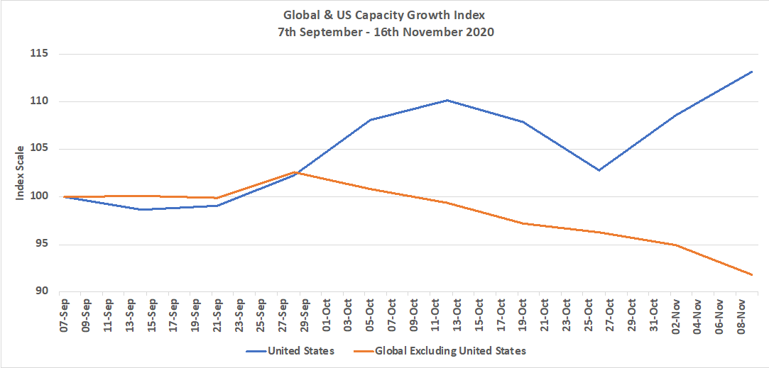 Chart-1-Global-and-US-Capacity-Growth-Since-7th-September-2020