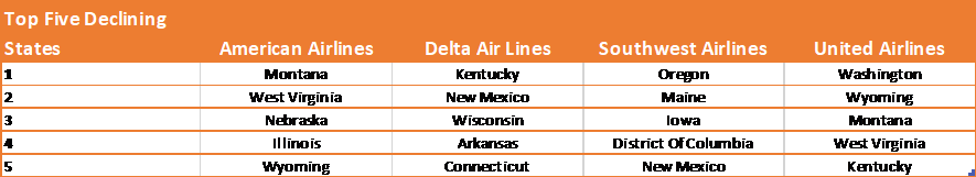 Table-2–Top-5-Declining-States-by-Airline-7th-September–15th-November-2020