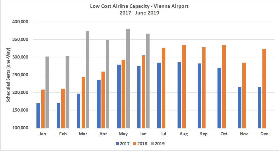 lo-cost-airline-capacity-vienna-airport