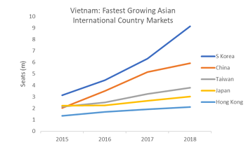 Fastest Growing Asian International Country Markets