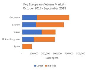 Key-European-Vietnam Marketing Oct17-Sept18