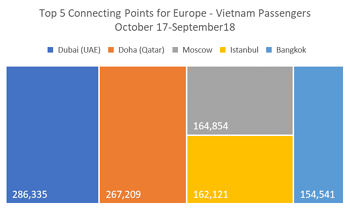 Top 5 Connecting Points for Europe - Vietnam Passengers Oct17-Sept18