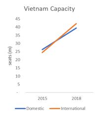 Vietnam Capacity