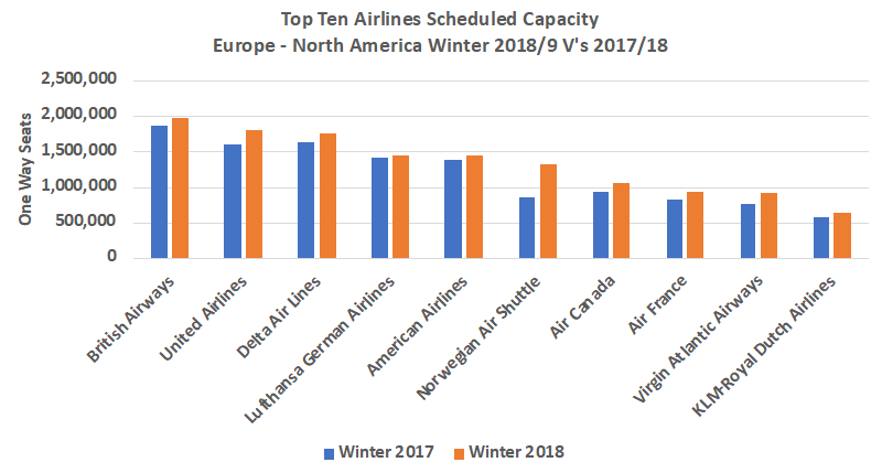 Top 10 Airlines Scheduled Capacity Europe - North America Winter 2018_19 vs 2017_18