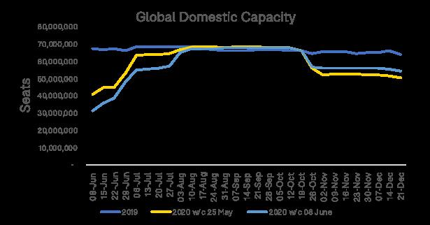 Global-Domestic-Capacity