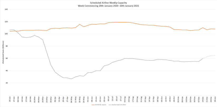 Chart-1-Scheduled-Airline-Capacity-by-Week-Compared-to-Schedules-Filed-20th-Jan-2020-and-Previous-Year