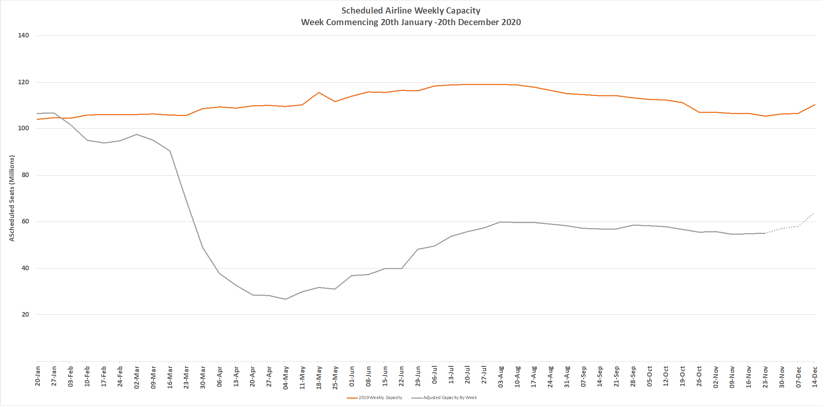 Chart-1-Scheduled-Airline-Capacity-by-Week-Compared-to-Schedules-Filed-on-20th-Jan-2020-and-Previous-Year