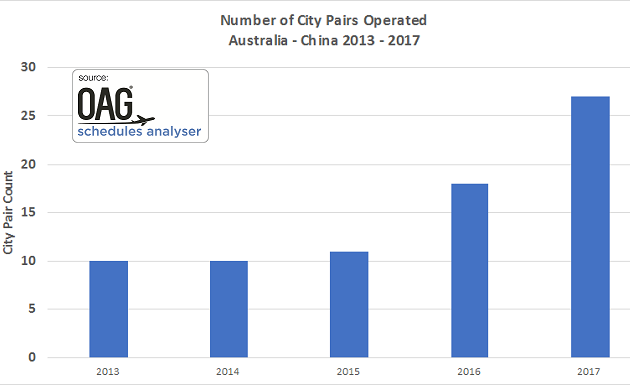 no of city pairs.png