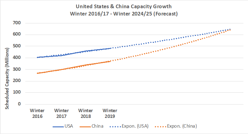 Chart-1-Forecast-Capacity-Growth-United-States-America-and-China-2019-2024