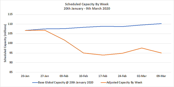 Chart 1 - Scheduled Capacity