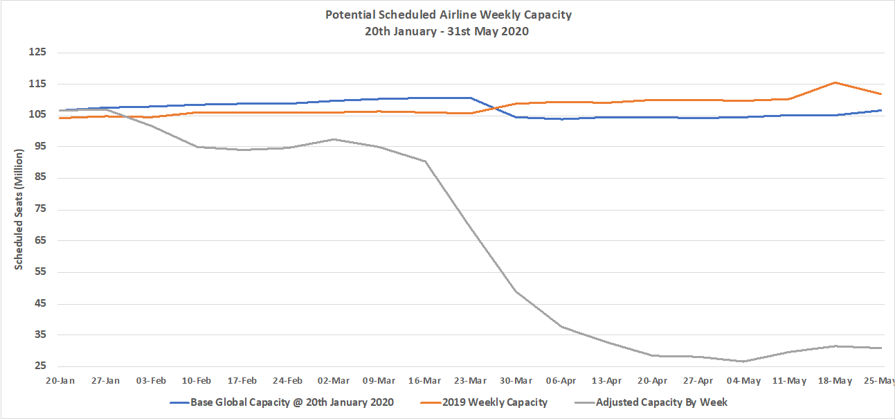 Chart 1-1