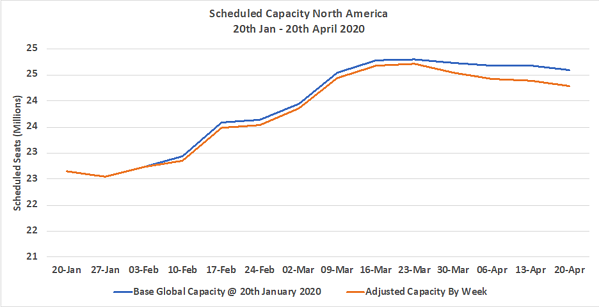Chart 2 - Scheduled Capacity North America