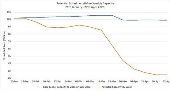 Chart1-ScheduledAirlineCapacity20Jan27April2020