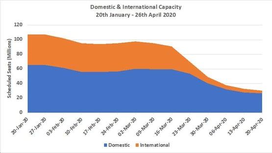 Chart2 -DomesticandInternational apacitySplitsAll Markets