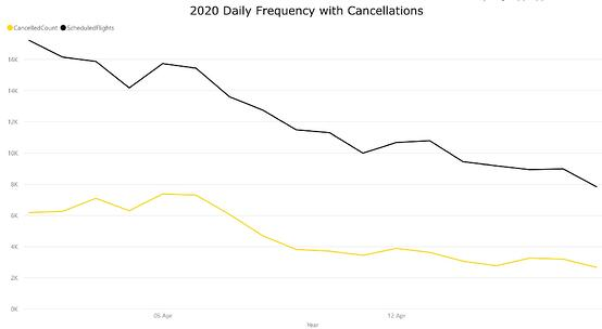Chart3-USscheduledDomesticCapacityandCancellations1April18April2020