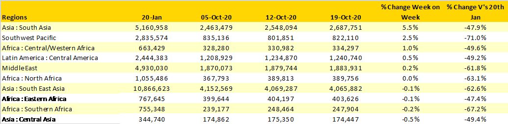Table-1–Fastest-Growing-Regions-Week-Commencing-19th-October-2020