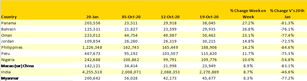 Table-2-Scheduled-Capacity-Top-10-Fastest-Growing-Countries-Markets