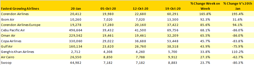 Table-4 –Scheduled-Capacity-Top-10-Fastest-Growing-Airlines-Week-Commencing-19th-October