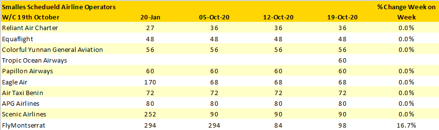 Table-5–Scheduled-Capacity-Smallest-10-Airlines-Operating-Week-Commencing-19th-October