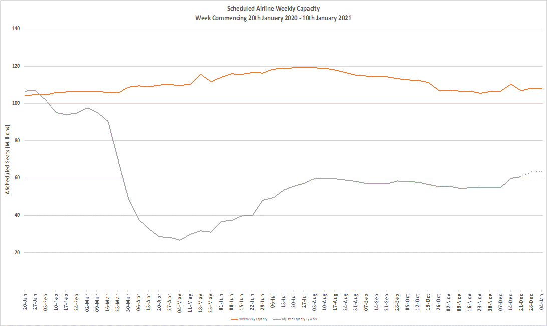 Chart 1 – Scheduled Airline Capacity by Week Compared to Schedules Filed on 20th January 2020 & Previous Year-1