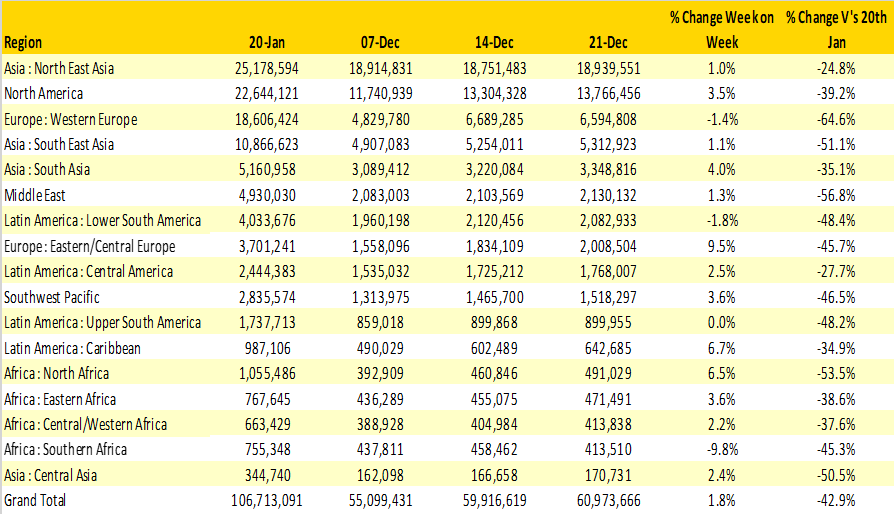Table 1– Scheduled Airline Capacity by Region-1