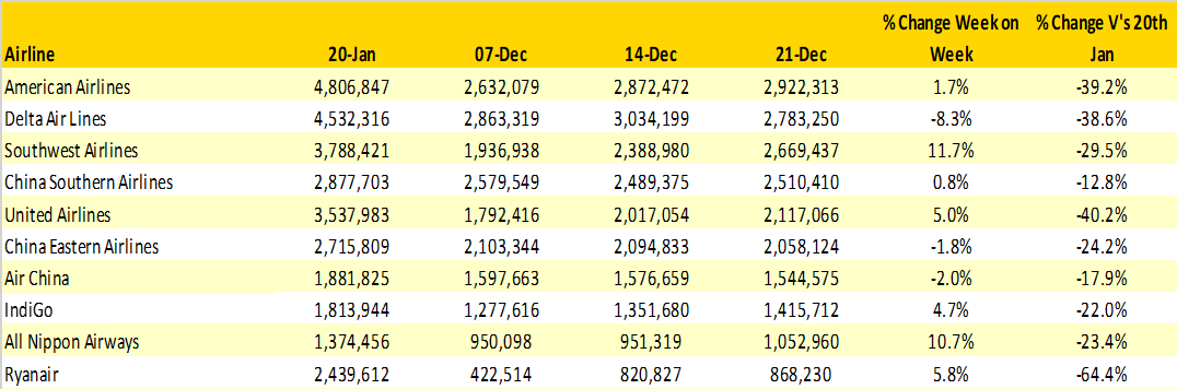 Table 3- Scheduled Capacity Top 10 Airlines-1