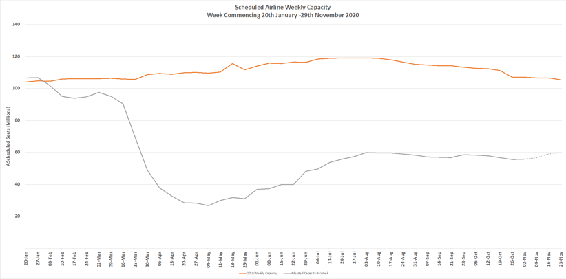 Chart-1–Scheduled-Airline-Capacity-by-Week-Compared-to-Schedules-Filed-20th-Jan-20-and-Previous-Year
